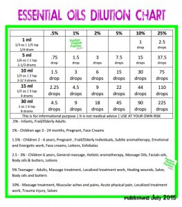 Safe ratios for Essentil oil dilution